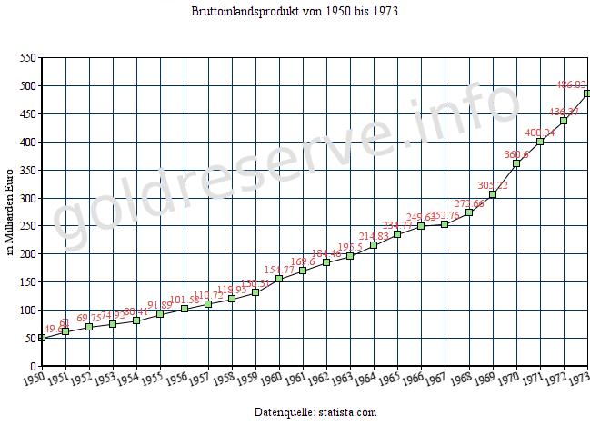 Bruttoinlandsprodukt 1950-1973