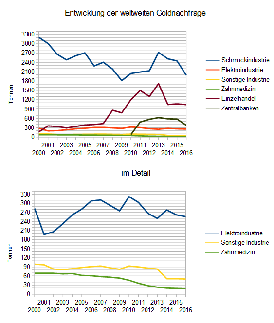 Entwicklung der Goldnachfrage seit 2000