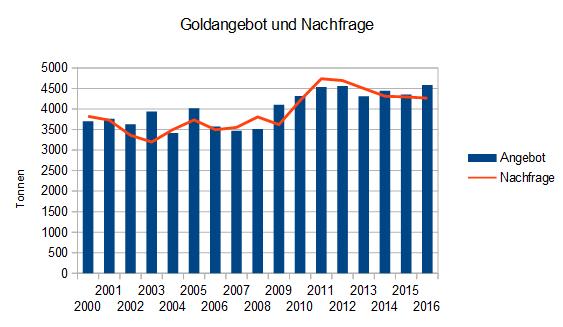 Goldangebot und Nachfrage seit 2000